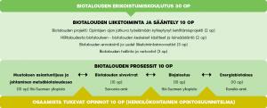 Biotalouden erikoistumiskoulutuksen rakenne 2018-2020